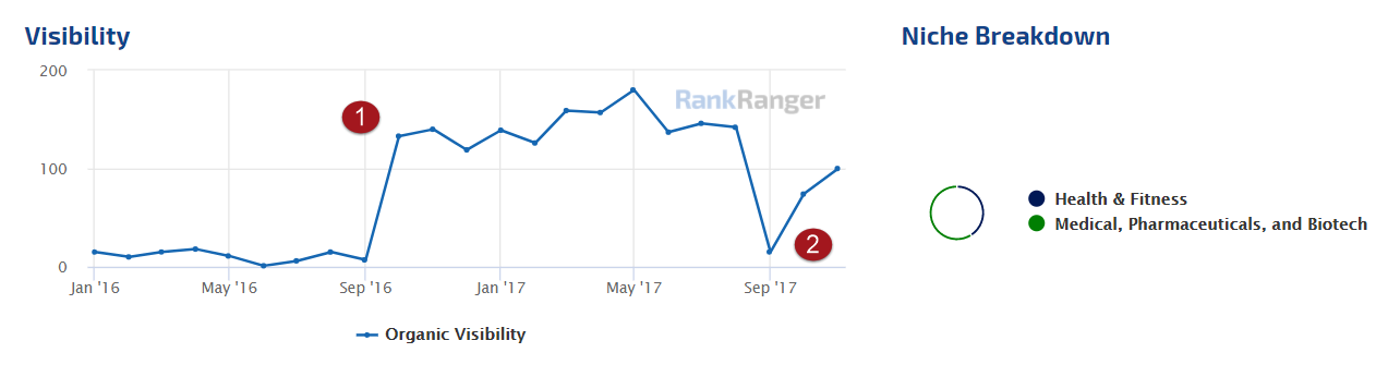 Rank Losses Quickly Regained