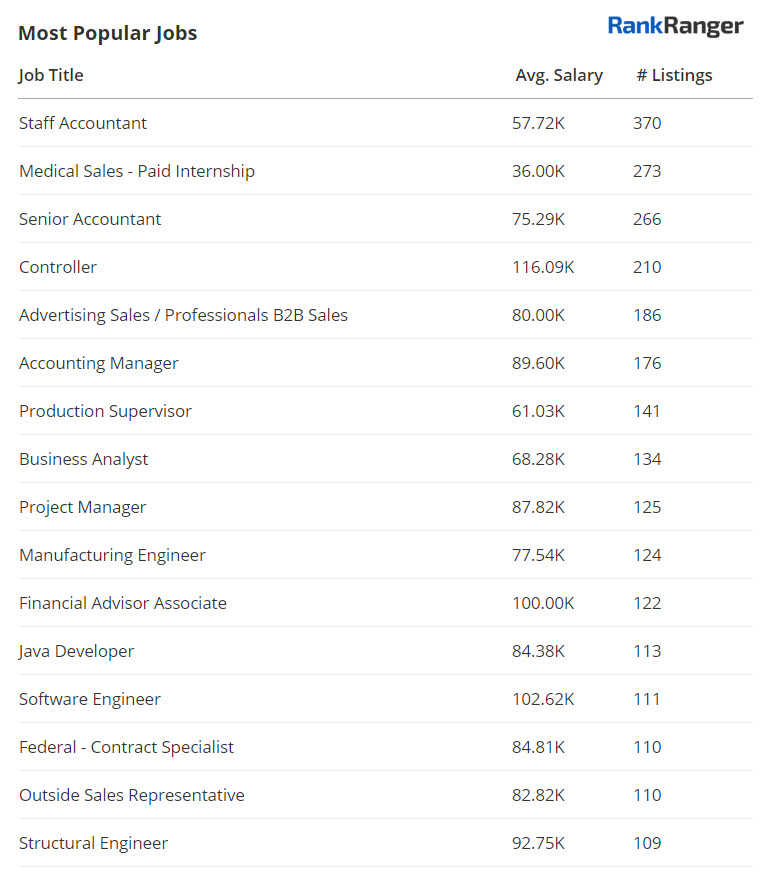 Google for Jobs - Popular Jobs