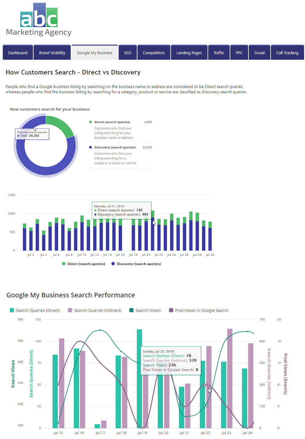 Custom Local SEO Graphs - White Label Report