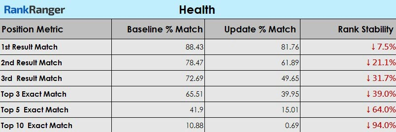 Medic Update Health Niche Data