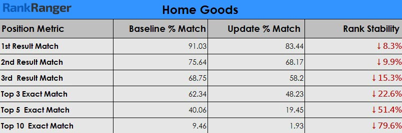 Medic Update Data: Home Goods Niche