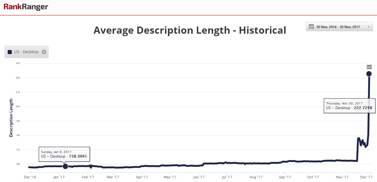 Average Description Length - Historical Data