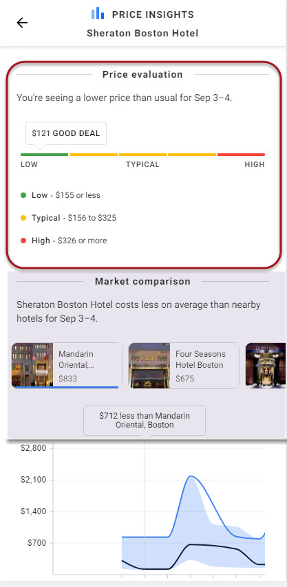 Hotel Price Insights Knowledge Panel