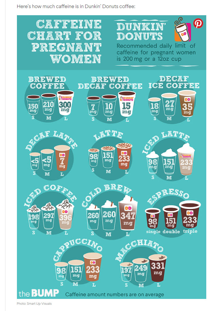 Infographic on Coffee & Pregnancy