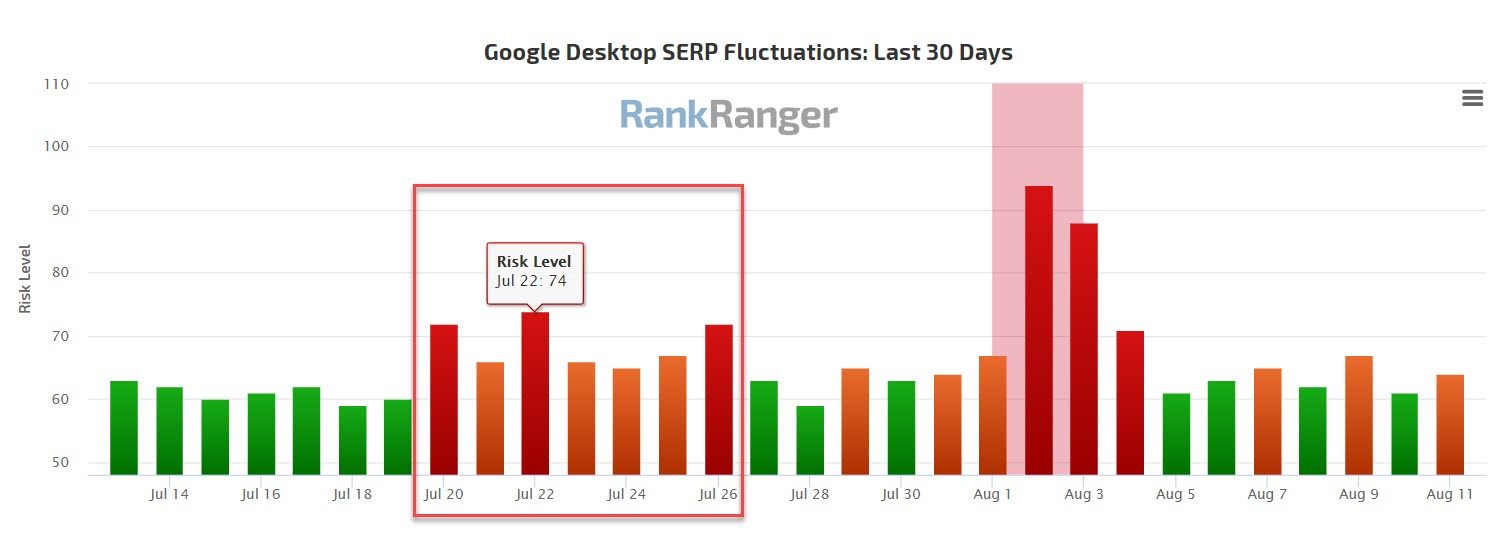 July Google Update Rank Fluctuation Levels
