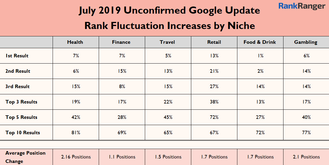 July 2019 Google Update Data
