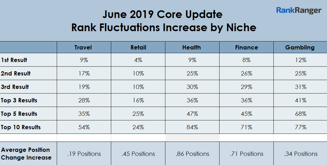 June 2019 Core Update Data