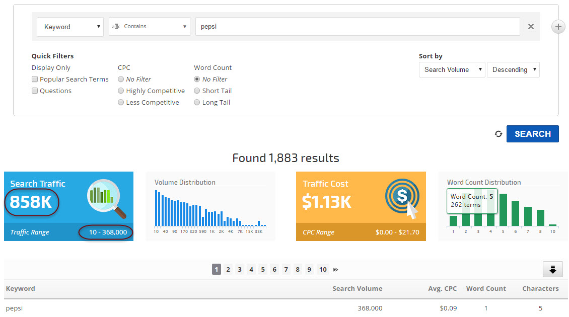 Keyword Research for Brand Popularity