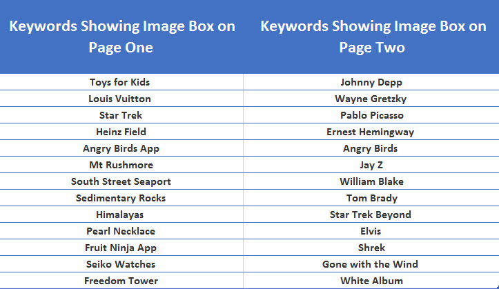 Keyword Placement for Page One and Two Image Boxes
