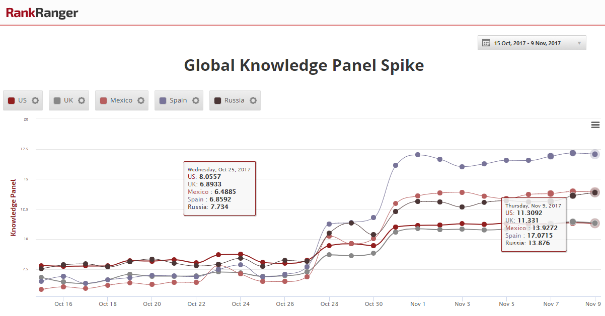 Global Knowledge Panel Spike
