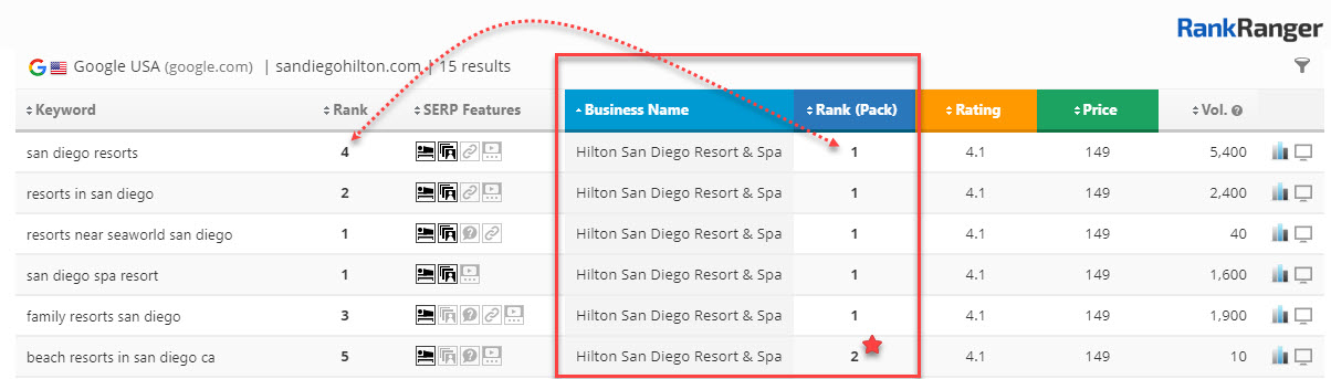 Local Insights Business Name Sorting