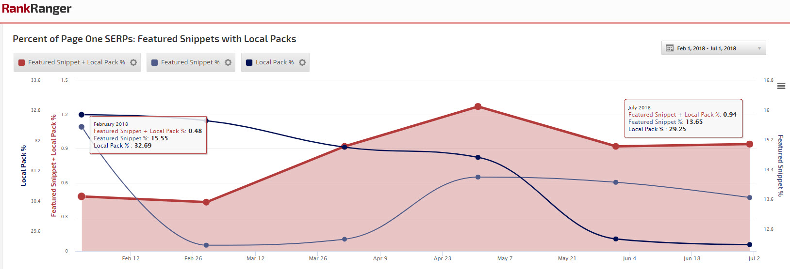 Google's Local Pack: How to Get Ranked and Stay There for Long
