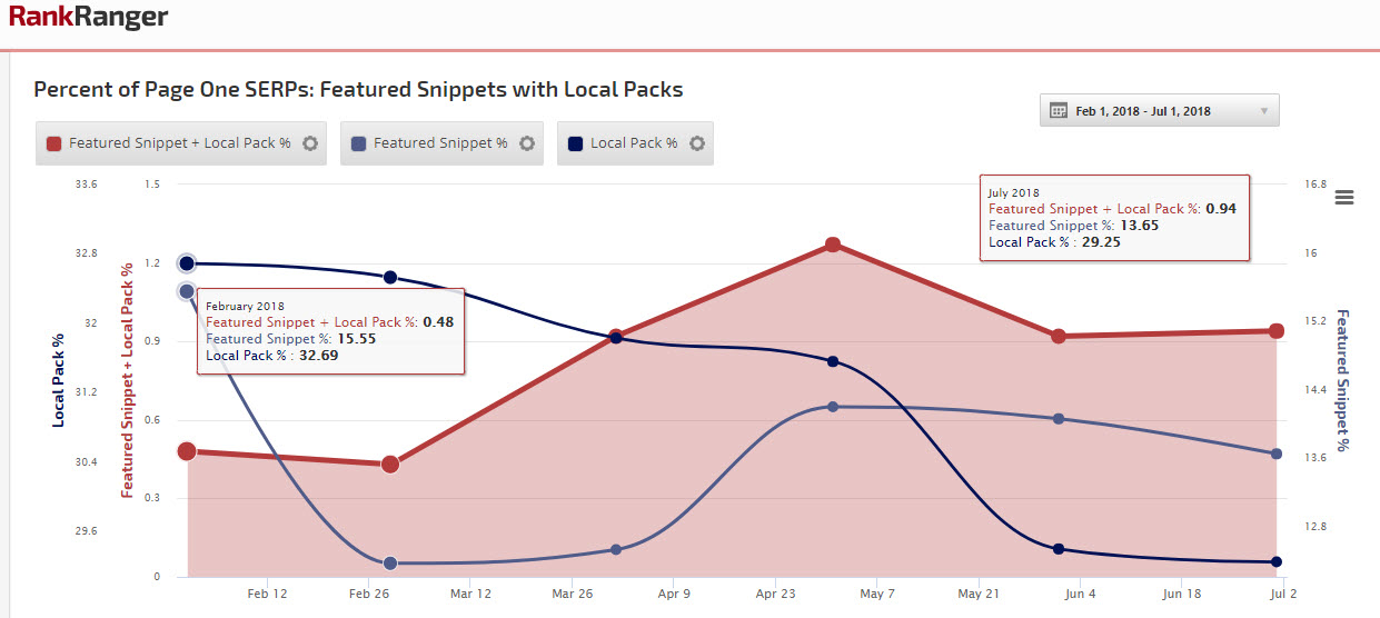 Local Pack & Featured Snippet % - Desktop
