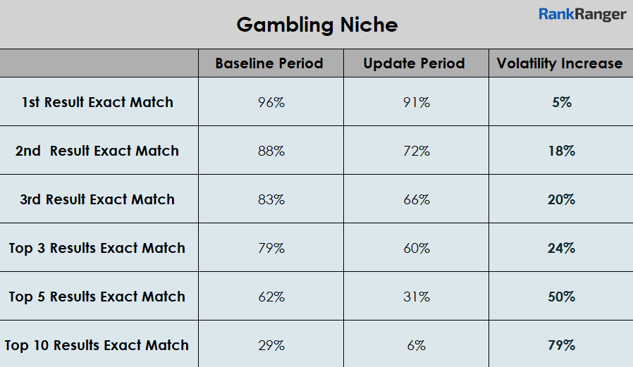 Gambling Niche Rank Volatility Data