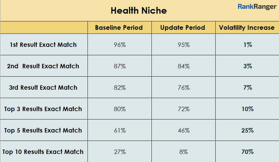 Health Niche Rank Volatility Data