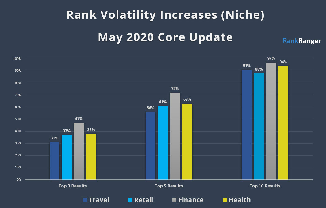 Rank Volatility Data for the May 2020 Core Update