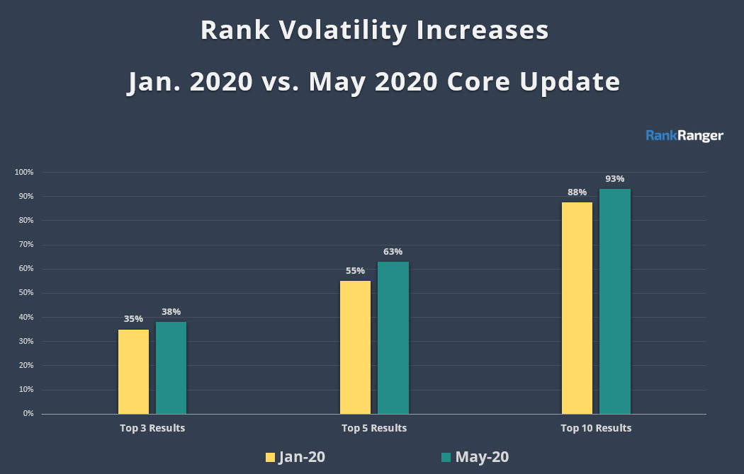 May 2020 vs Jan 2020 Core Update Data