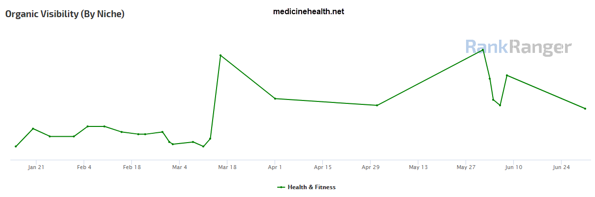 Medicinehealth.net Site Visibility