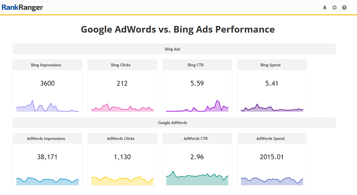 Metric Widgets Comparing Bing Ads to AdWords