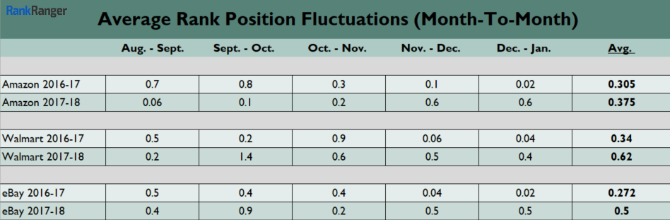 Average Rank Fluctuations - Month-To-Month