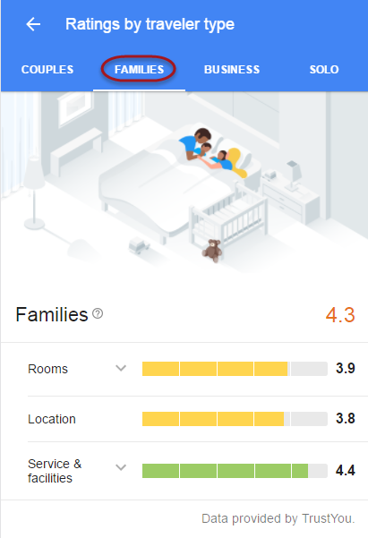 Hotel Review Breakdown for Families