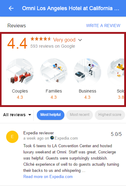 Hotel Review by Guest Breakdown