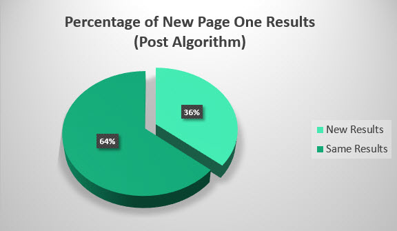 Percentage of New Page One Results