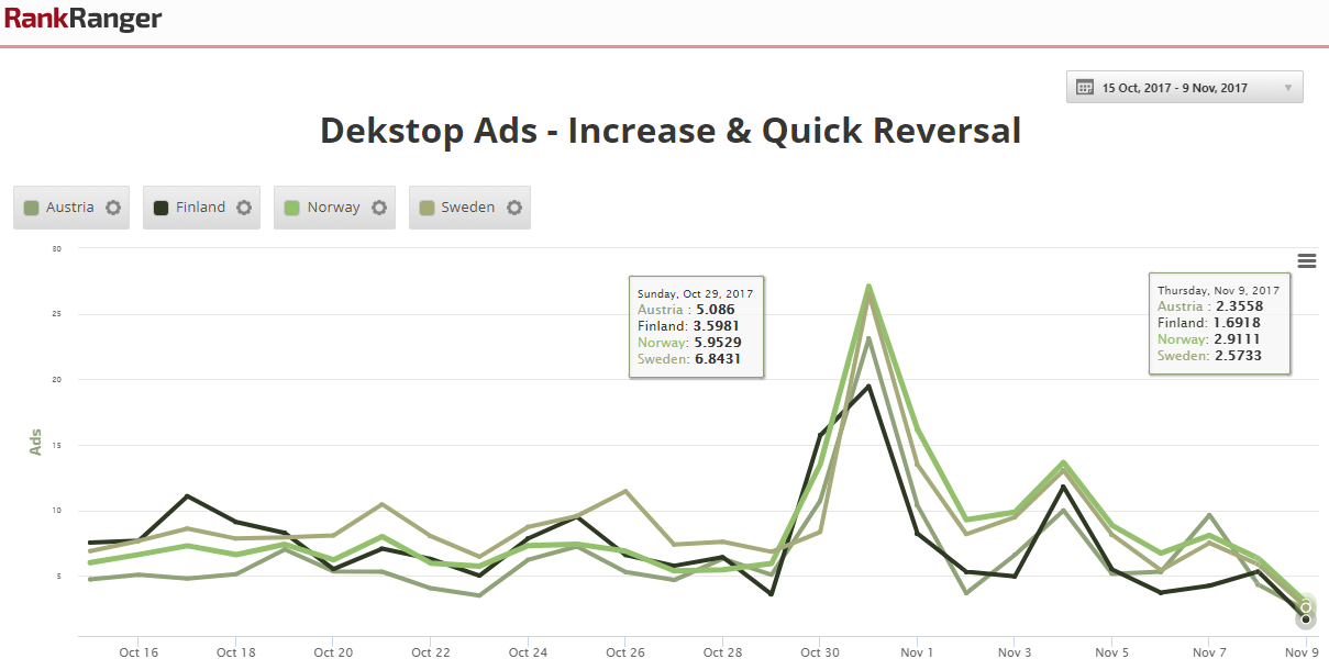 Ad Spike with Immediate Reversal