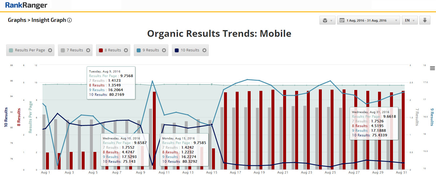 Organic Results Data Shift - August 2016