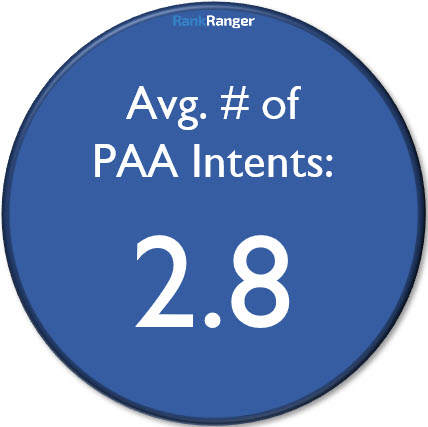 Average PAA Intents