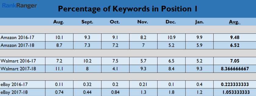Percent of Keywords in Position One