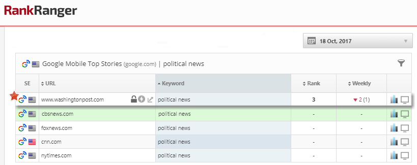 Political News Top Stories Rank