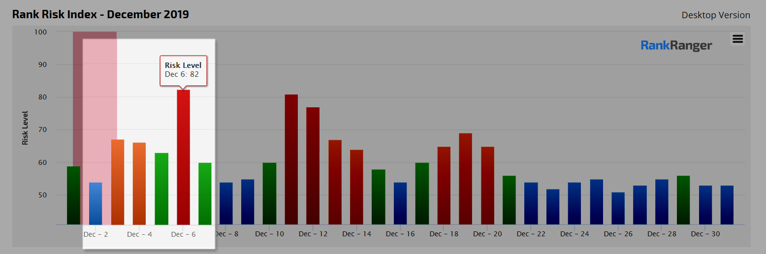 Dec. 6 Rank Fluctuations