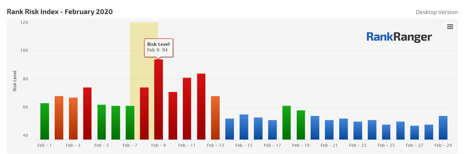 Fluctuations du classement pour février 2020