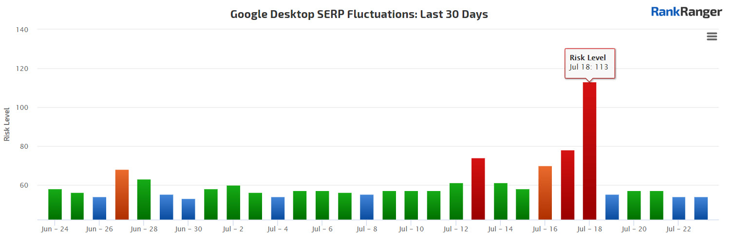 Rank Fluctuations July 2019 Google Update