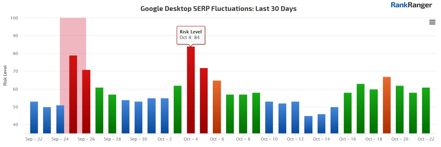 Desktop Rank Fluctuations