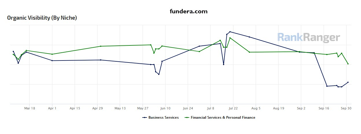 Fundera Site Visibility