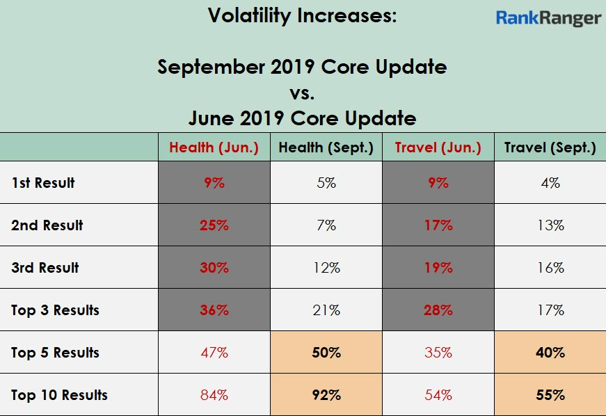 Sept. Core Update vs. June Core Update Data