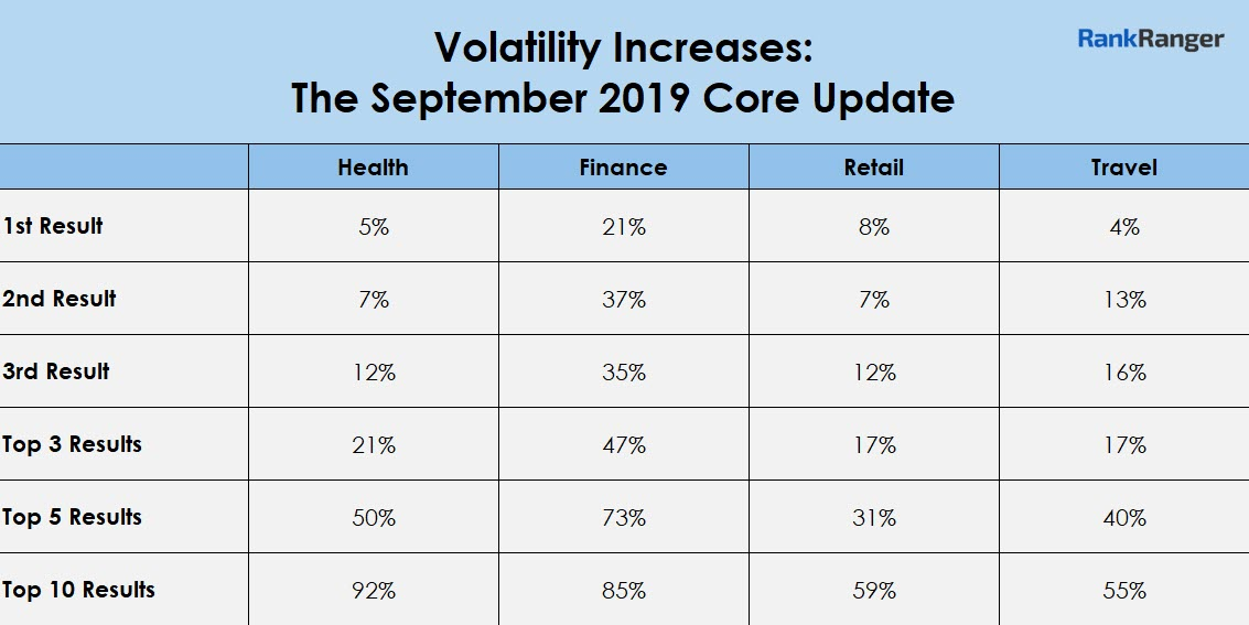 September 2019 Core Update Data
