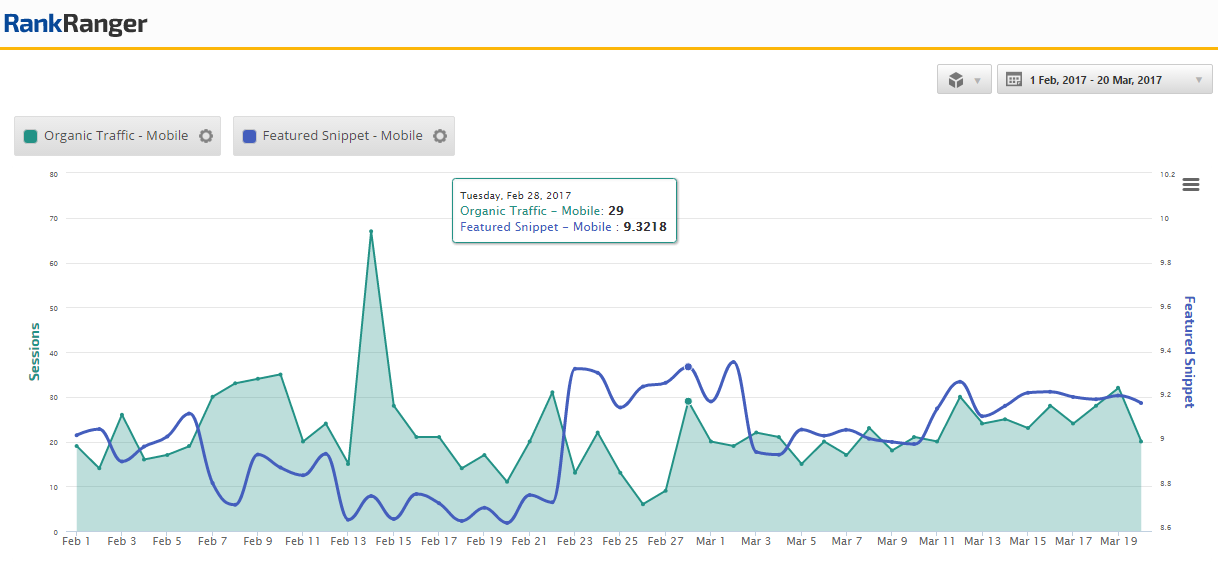 SERP Feature Trends Correlation to Site Traffic