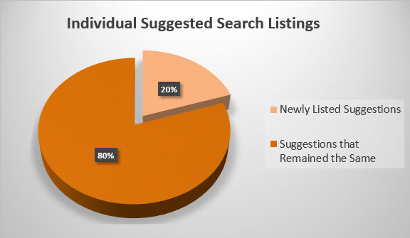 Suggested Search Listings Post Algorithm