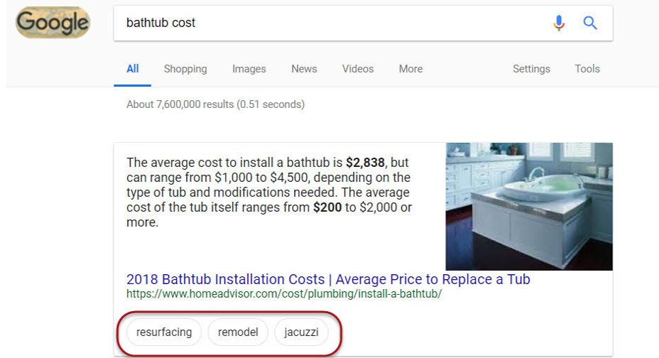 Bathtub Cost