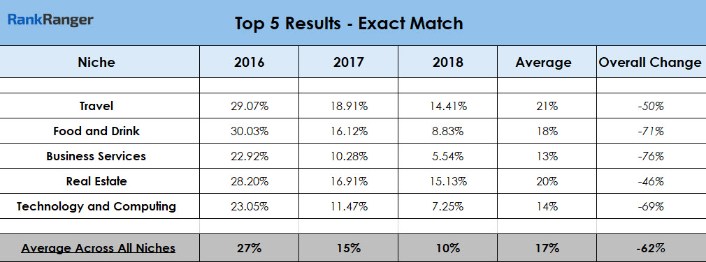 Top 5 Results Exact Match 2016 - 2018