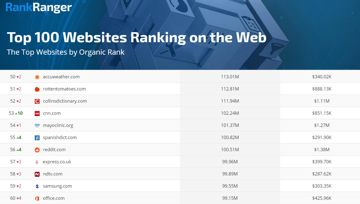 Top Sites on the Web: Position 50 - 60