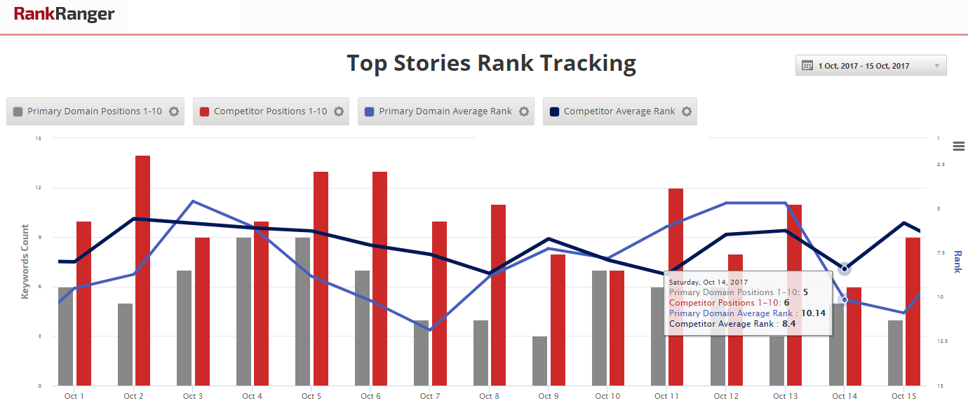 Overall Top Stories Rank Tracking