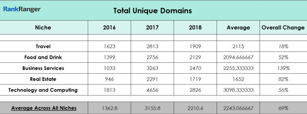 Unique Domain Data
