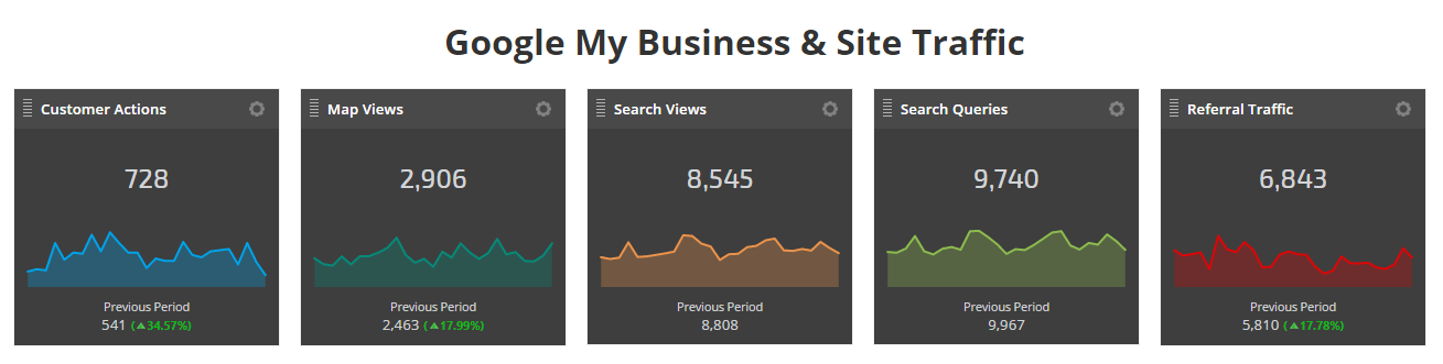 Google My Business Metrics