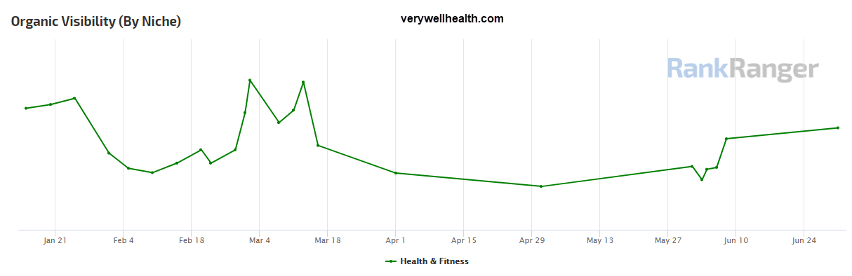 Verywellhealth.com Site Visibility