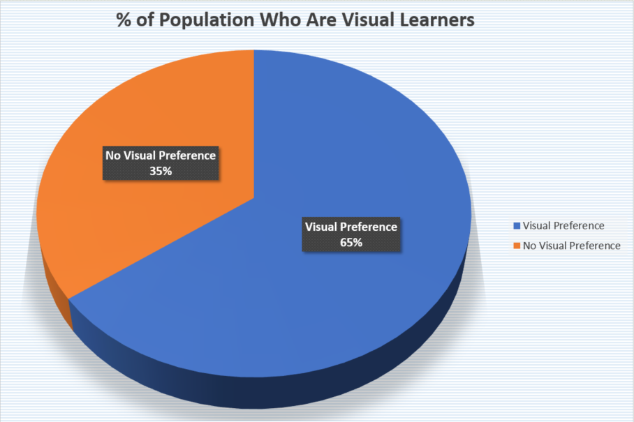 Visual Learner Breakdown