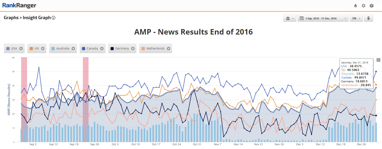 AMP in New Box End of 2016 Data